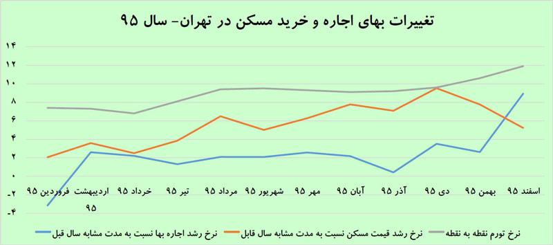 تغييرات بهای اجاره و خريد مسکن در تهران