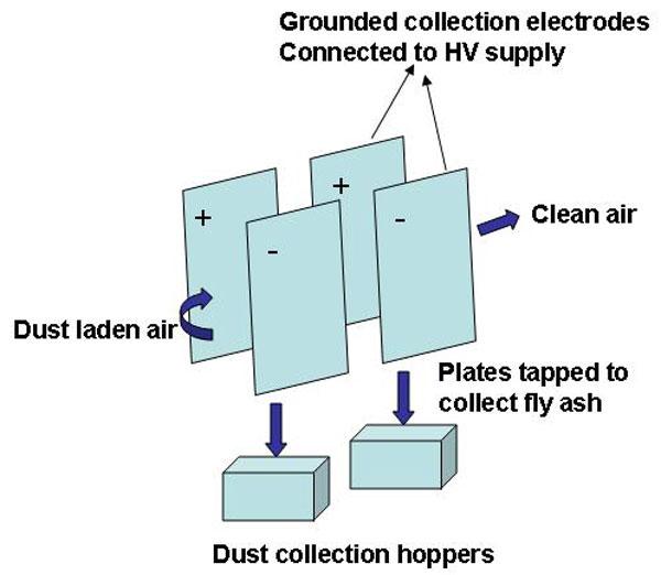 شماتيک دستگاه ته نشين کننده الکترواستاتيک براي جمع آوري fly ash