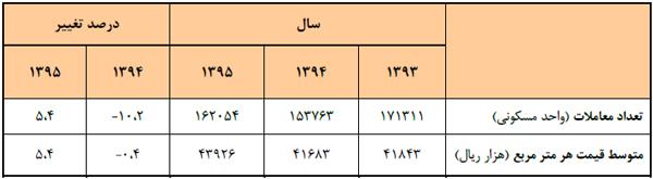 جدول آماری معاملات انجام شده در شهر تهران از سال 93 تا 95