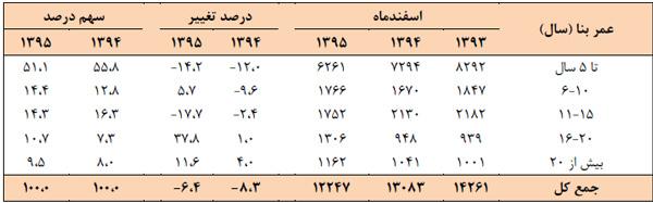 تعداد آپارتمان های معامله شده در تهران بر حسب سال