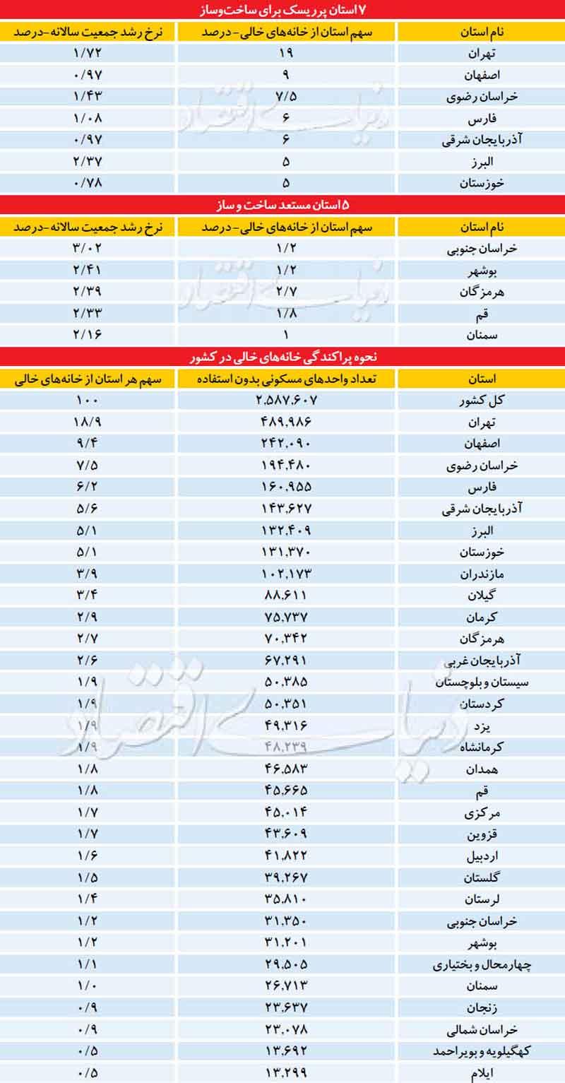 جدول آماری پراکندگی ساخت و ساز مسکن در استان ها