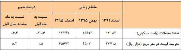 جدول عملکرد معاملات انجام شده در شهر تهران