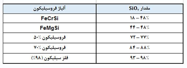 جدول نمايش خلوص سيليکا در انواع مختلف آلياژ فروسيليکون