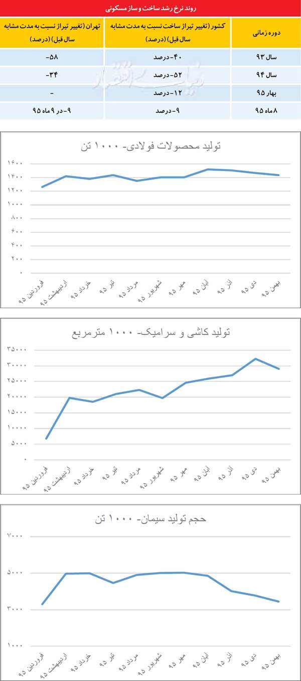 جدول و نمودار روند نرخ رشد ساخت و ساز مسکونی