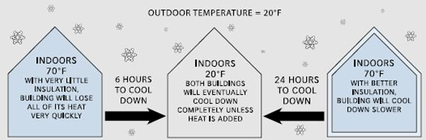 نمايش اتلاف حرارت از ساختمان با عايق کاري ضعيف و خوب