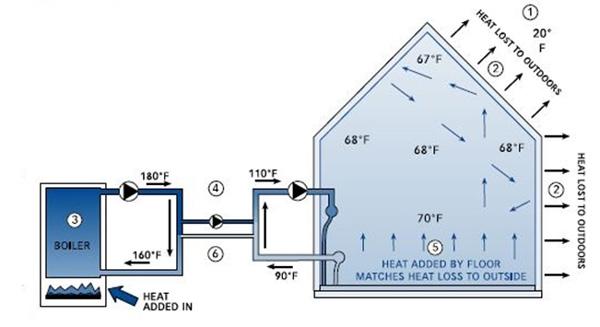 شماتيک عملکرد سیستم گرمایش از کف