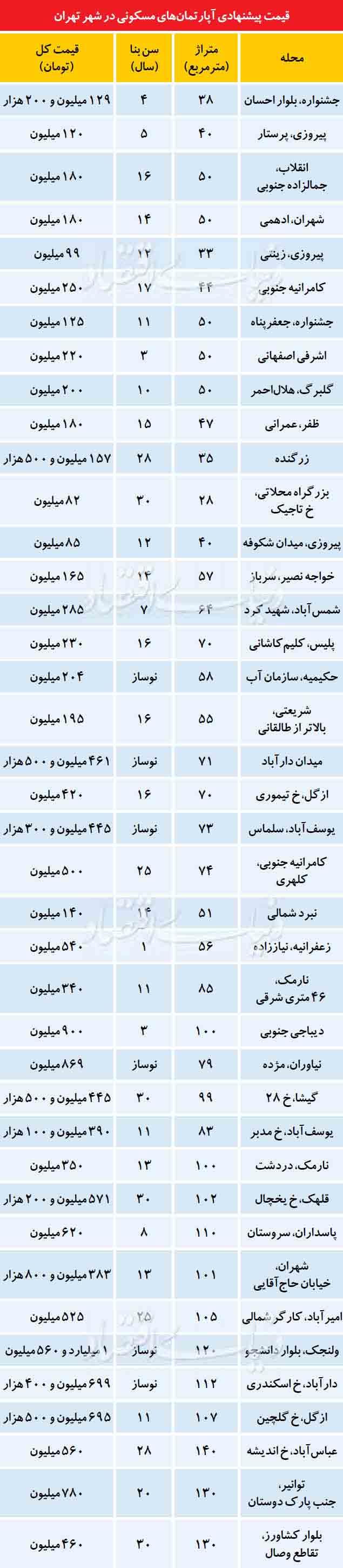 جدول آماری قيمت پيشنهادی آپارتمان های مسکونی در شهر تهران