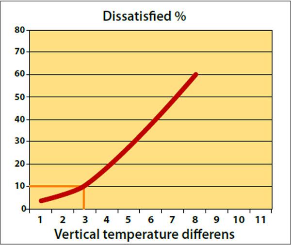 نمودار تاثير اختلاف دما نسبت به ارتفاع در گرمایش از کف