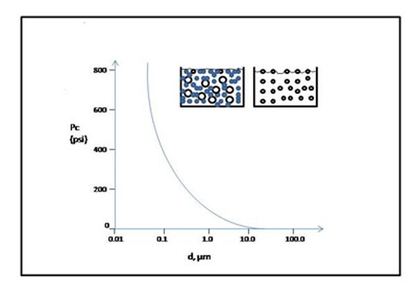 نمودار رابطه بين فشار مويرگي و قطر سيليکا در افزودنی معدنی بتن