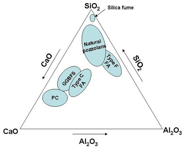 نمودار ترکيبات سيمان با افزودنی های معدنی بتن