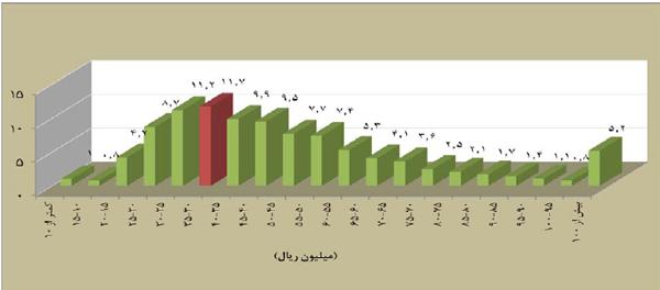 نمودار توزيع فراوانی تعداد واحد های مسکونی معامله شده بر حسب قيمت يک متر مربع بنا در اسفندماه سال 95