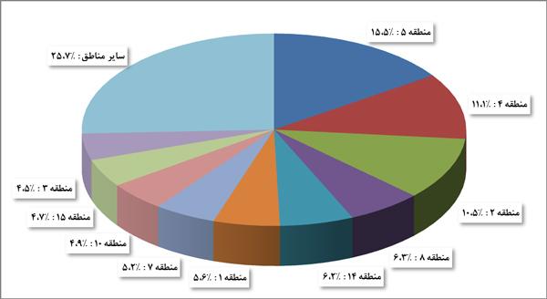 توزيع منطقه های تهران بر حسب سهم از تعداد معاملات انجام شده در اسفند 95