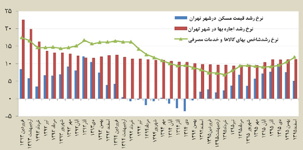 نمودار روند رشد ماهانه شاخص بهای کالا ها و خدمات مصرفی قيمت مسکن و اجاره بها در شهر تهران نسبت به ماه مشابه سال قبل