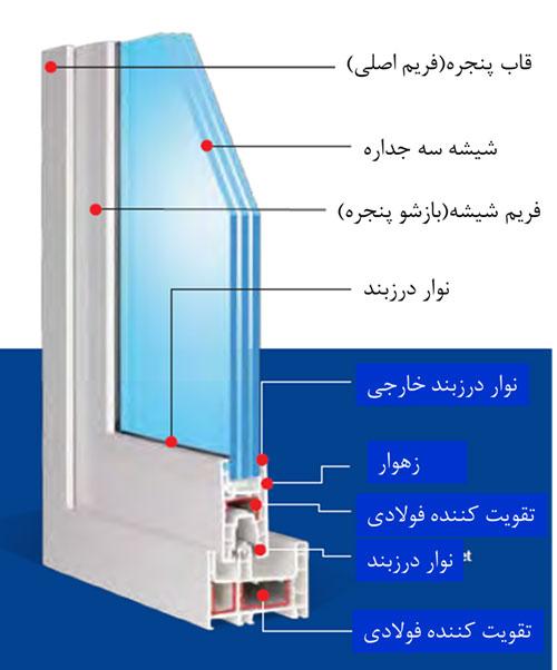 نمايش اجزاي پنجره یو پی وی سی ( پنجره UPVC )سه جداره