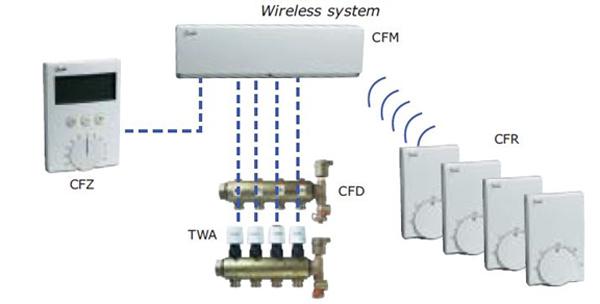 شماتيک سیستم کنترل گرمایش از کف با تجهيزات بي سيم