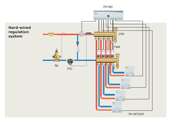 شماتيک سیستم کنترل گرمایش از کف با تجهيزات سيم دار
