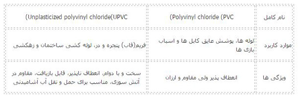 جدول تفاوت هاي ماده یو پی وی سی با پی وی سی