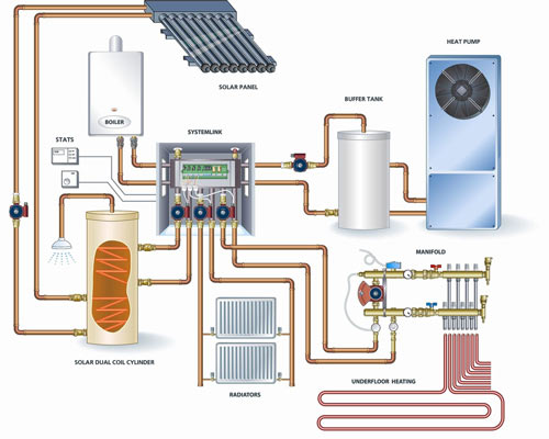 نمای سیستم حرارت مرکزی رادیاتور پنل خورشیدی پمپ حرارتی