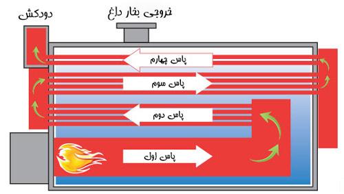 نمای داخلی دیگ فایرتیوب با چهار پاس