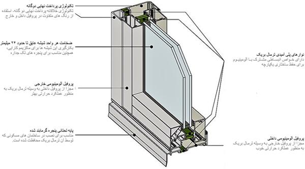 ساختار پنجره آلومینیومی ترمال بریک با نوار پلي آميد