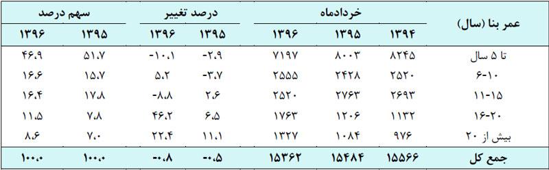 جدول آماری گزارش بازار مسکن در خرداد ماه 96