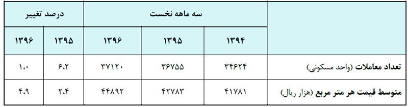 جدول آماری عملکرد معاملات انجام شده در شهر تهران در سه ماهه نخست سال های 94 تا 96