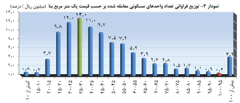 نمودار آماری توزيع فراوانی تعداد واحدهای مسکونی معامله شده بر حسب قيمت يک متر مربع بنا