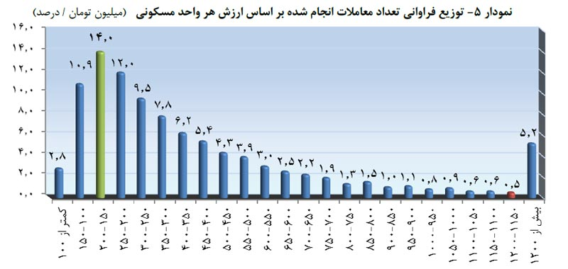 نمودار آماری توزيع فراوانی تعداد معاملات انجام شده بر اساس ارزش هر واحد مسکونی