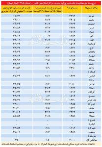 جدول امار بازار مسکن