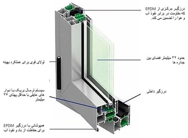 ساختار و عملکرد پنجره آلومینیومی ترمال بریک دوجداره