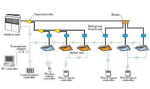ساختار سیستم تهویه مطبوع VRF