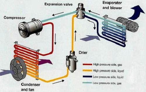 نمایش قطعات کولر اسپلیت و جریان مبرد در بین اجزای آن