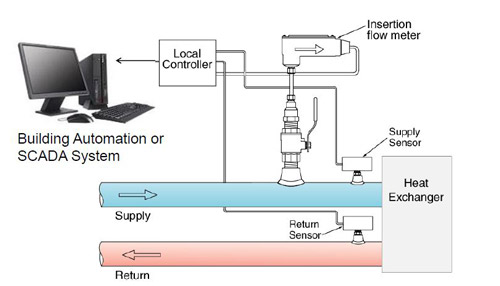 نمایش اجزای انرژی متر