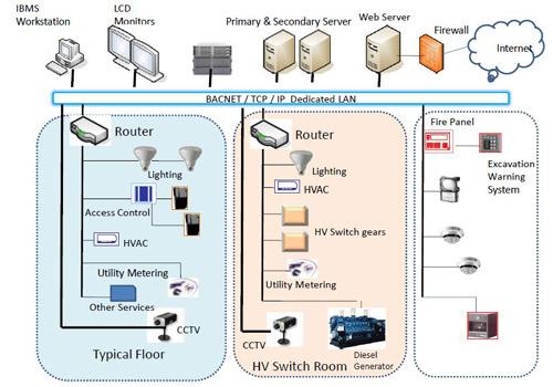 نمایش اجزای سیستم BMS ودیاگرام مربوط به آن