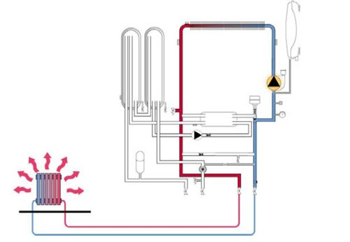 عملکرد پکیج شوفاژ دیواری در حالت گرمایش