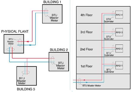 نحوه ی پیاده سازی انرژی متر در یک مجتمع