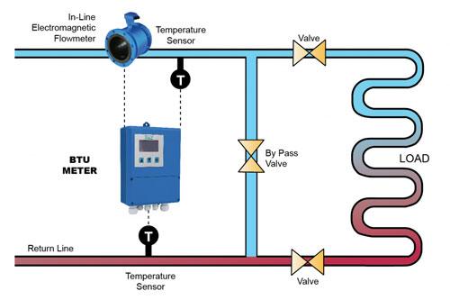 نحوه ی قرار گیری انرژی متر در یک سیستم هیدرونیک