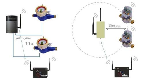 اتصال کنتور آب بی سیم یا پراب دار در سامانه تفکیک مصرف گاز