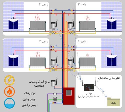 شماتیک اجزای تشکیل دهنده سامانه تفکیک مصرف انرژی و آب