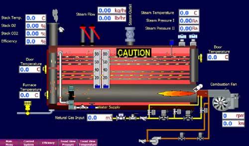 سیستم مدیریت هوشمند دیگ بخار سهپا