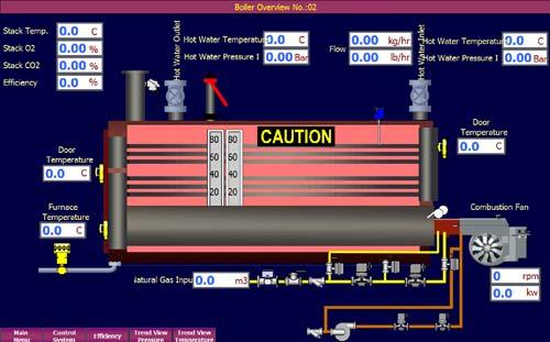 سیستم مدیریت هوشمند بویلر آب داغ
