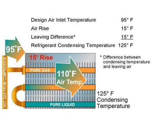 درجه حرارت چگالش مبرد در چیلر هوا خنک