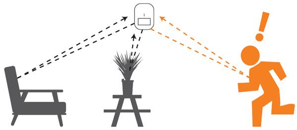 عمکلکرد سنسور تشخیص حضور مایکروویو در سیستم روشنایی و امنیتی