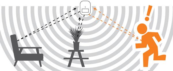 عملکرد سنسور تشخیص حرکت ترکیبی در سیستم های امنیتی و سیستم روشنایی
