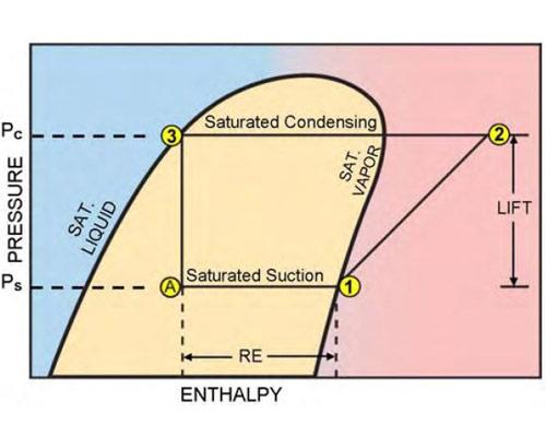 منحنی آنتالپی فشار سیکل تبرید چیلر آبی