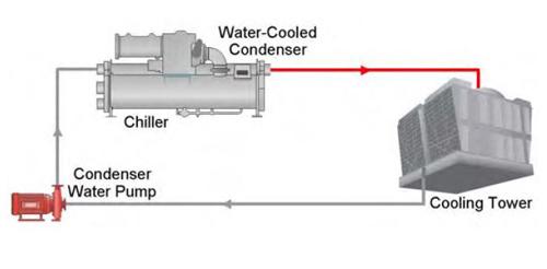 سیستم چیلر تراکمی آب خنک به همراه برج خنک کن و تجهیزات جانبی