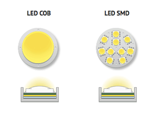 تفاوت لامپ ال ای دی ، مقایسه انواع لامپ ال ای دی
