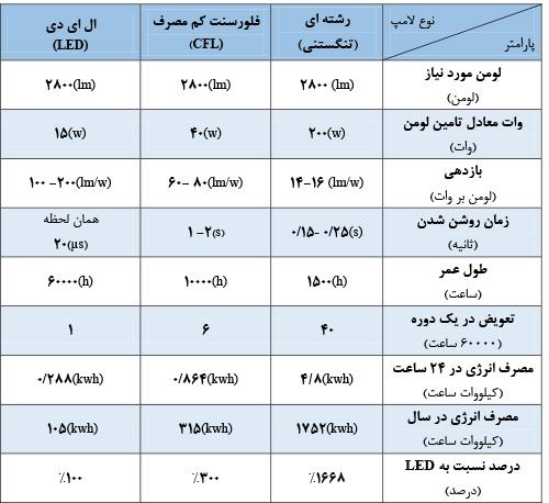 جدول مقایسه لامپ ال ای دی با لامپ کم مصرف و مقایسه پارامتر های لامپLED و کم مصرف