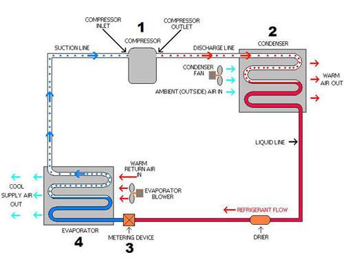 اجزا و مراحل سیکل تبرید چیلر مارپیچي