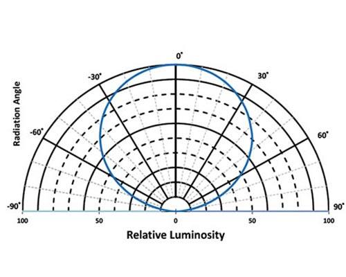 نمودار زاویه تابش لامپ اس ام دی